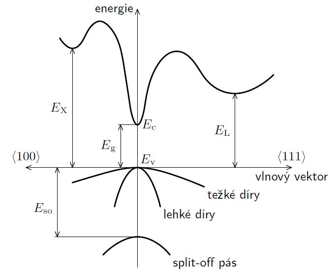 Obr 1.: Pásová struktura GaAs