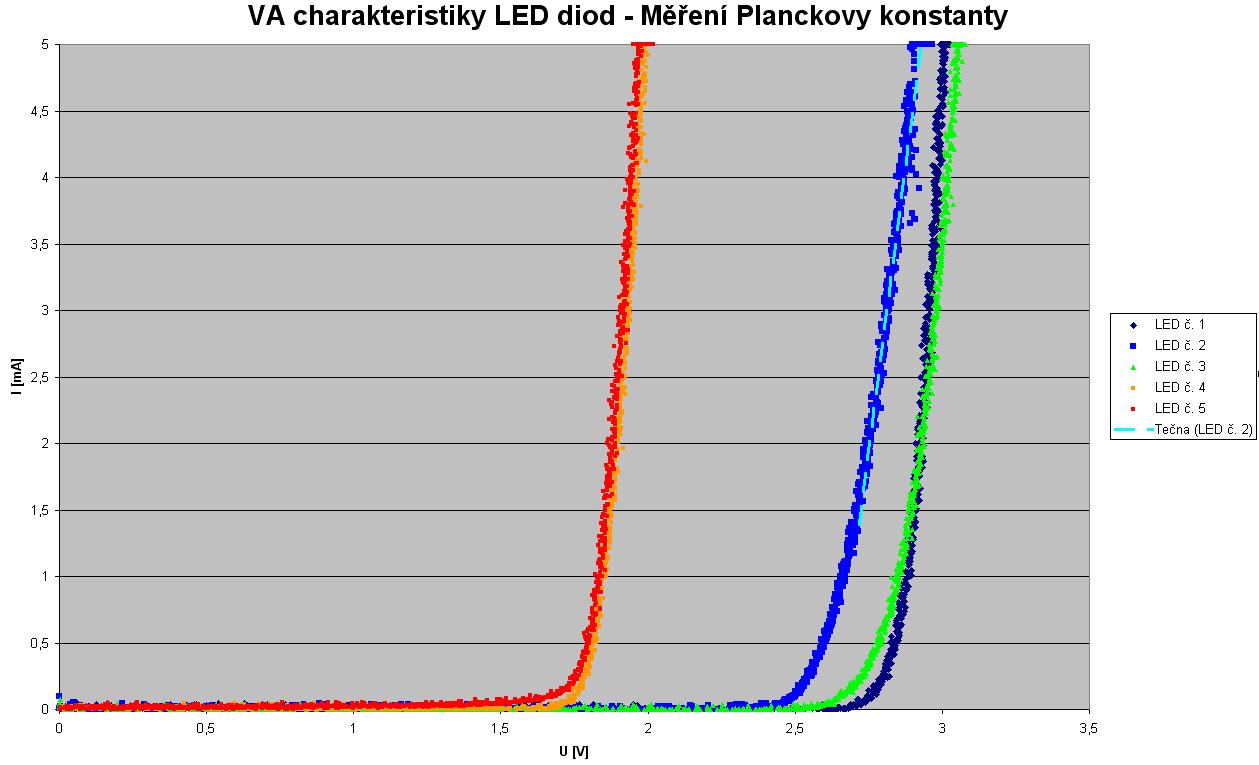 VA charakteristiky LED diod